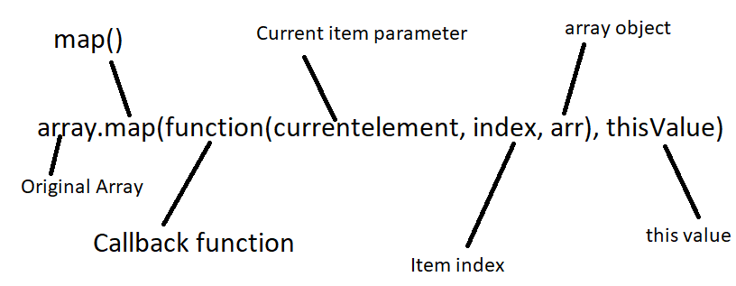 map function in JavaScript parameters